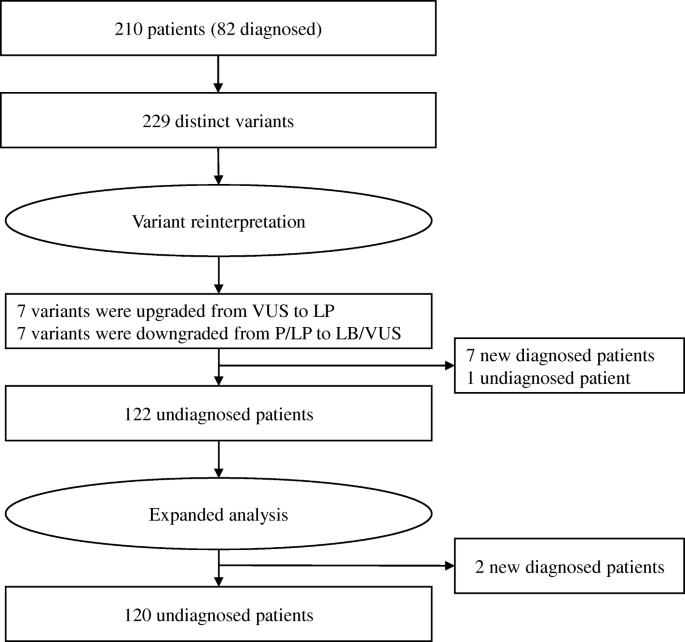 Increased diagnostic yield by reanalysis of data from a