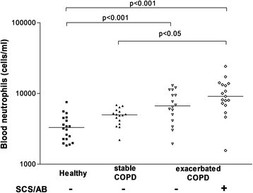 Increased of exhaled breath condensate neutrophil chemotaxis