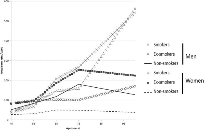 An attempt at modeling COPD epidemiological trends in France
