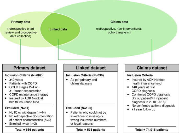 Primary data, claims data, and linked data in observational
