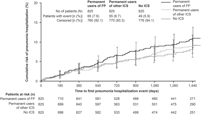 Concomitant inhaled corticosteroid use and the risk of pneumonia in