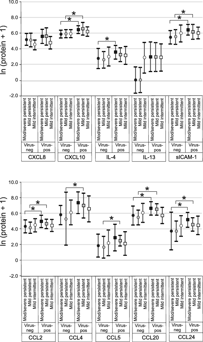 Influence of viral infection on the relationships between airway