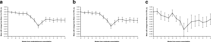 Spirometric changes during exacerbations of COPD: a post hoc