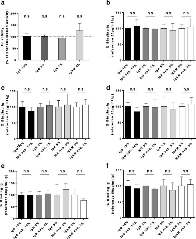 Topical application of nebulized human IgG, IgA and IgAM in the