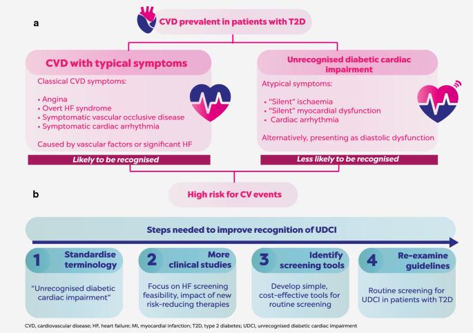 Unrecognised cardiovascular disease in type 2 diabetes: is