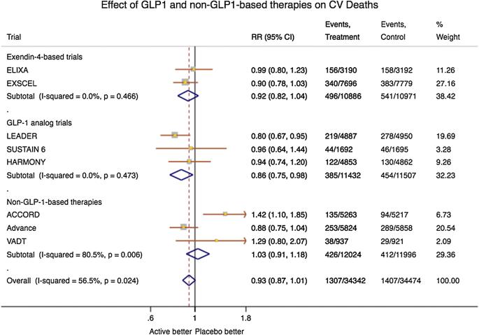 GLP-1RAs in type 2 diabetes: mechanisms that underlie