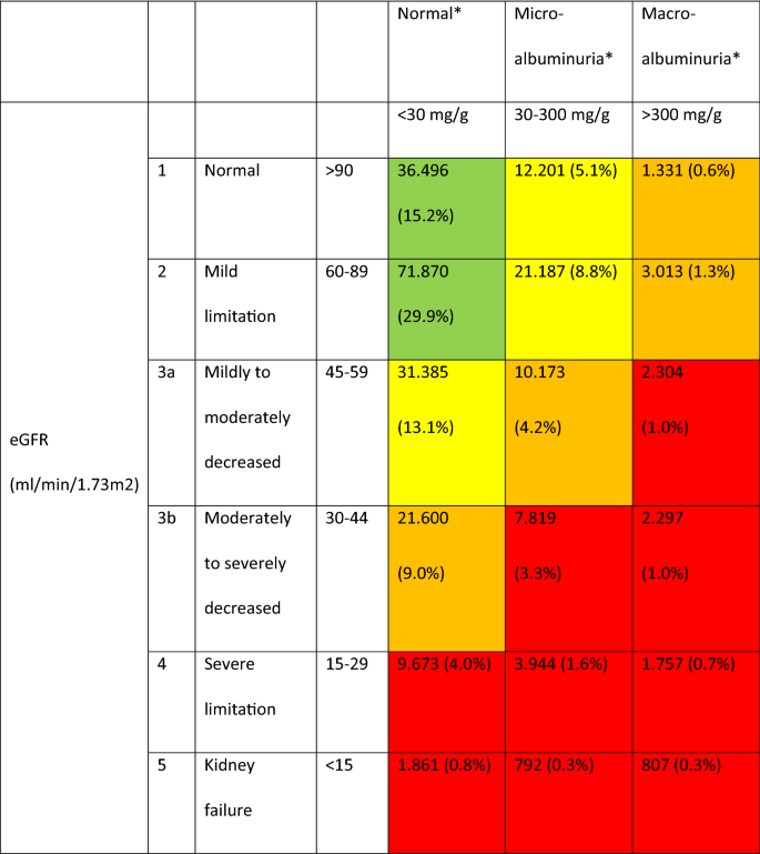 Patient And Disease Characteristics Of Type 2 Diabetes Patients With Or Without Chronic Kidney Disease An Analysis Of The German Dpv And Dive Databases Cardiovascular Diabetology Full Text