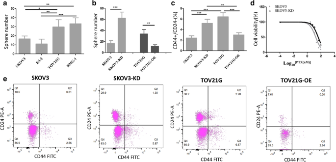 Xist Lost Induces Ovarian Cancer Stem Cells To Acquire Taxol Resistance Via A Kmt2c Dependent Way Springerlink