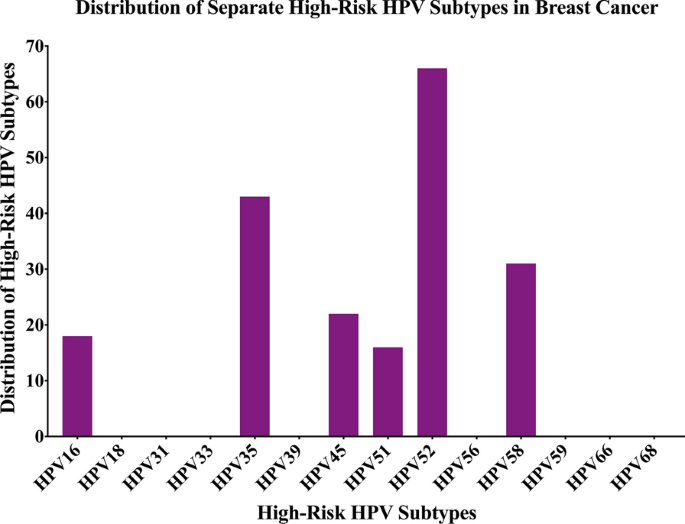 hpv high risk by tma