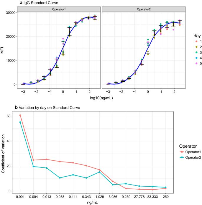 Development of a high-throughput flexible quantitative