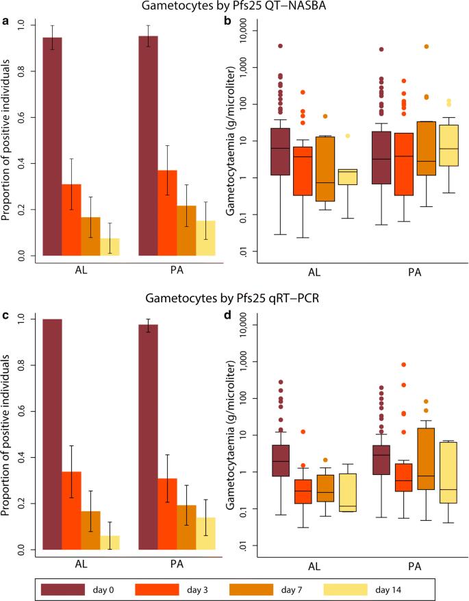 Plasmodium falciparum gametocyte dynamics after pyronaridine