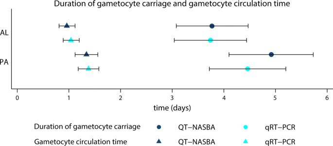 Plasmodium falciparum gametocyte dynamics after pyronaridine