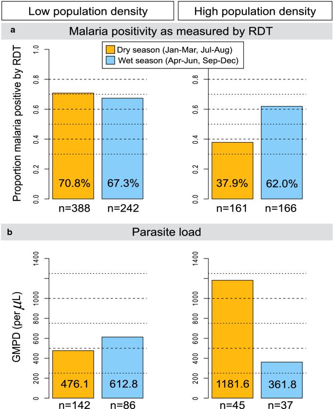 A cross-sectional study of asymptomatic Plasmodium