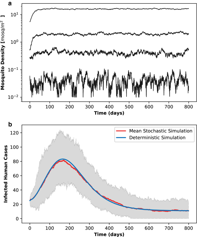 Stochastic lattice-based modelling of malaria dynamics