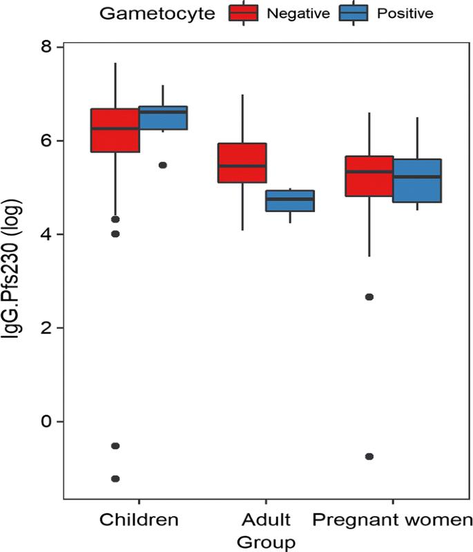 The prevalence of submicroscopic Plasmodium falciparum