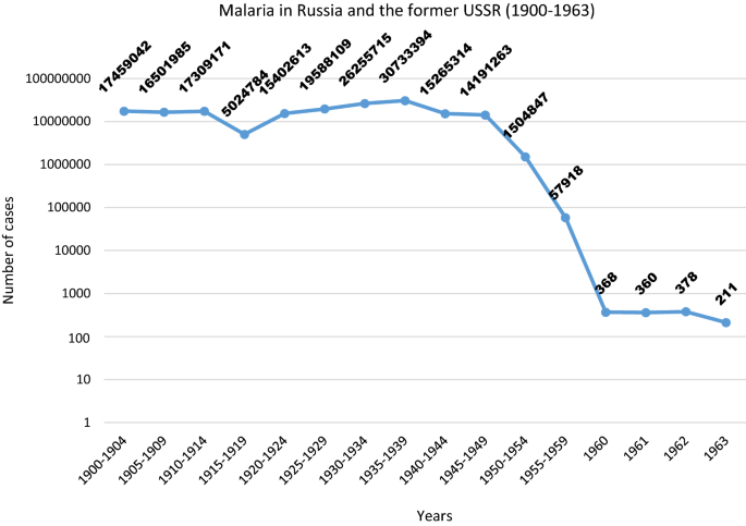 On the epidemiology of Plasmodium vivax malaria: past and