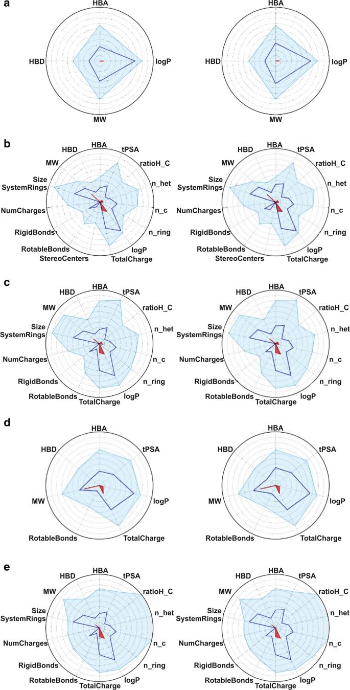 In vitro antiplasmodial activity, pharmacokinetic profiles