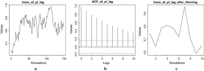 Malaria parasite clearance rate regression: an R software