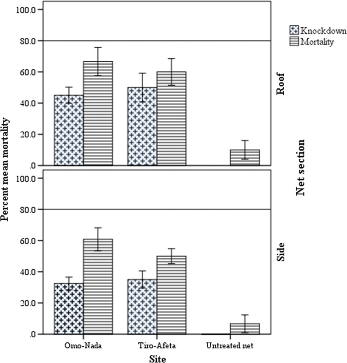 Bio-efficacy and physical integrity of piperonylbutoxide