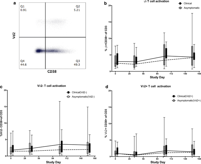 Longitudinal analysis of gamma delta T cell subsets during