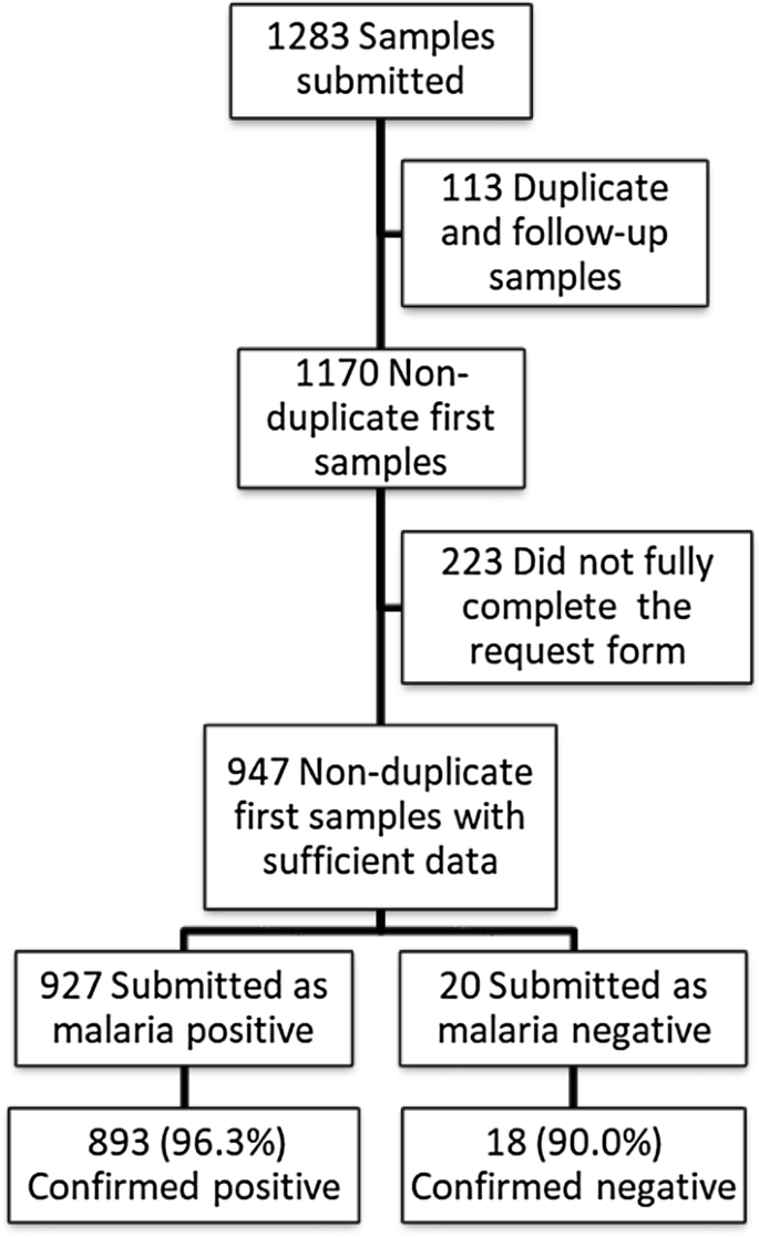 Accuracy of malaria diagnosis by clinical laboratories in Belgium