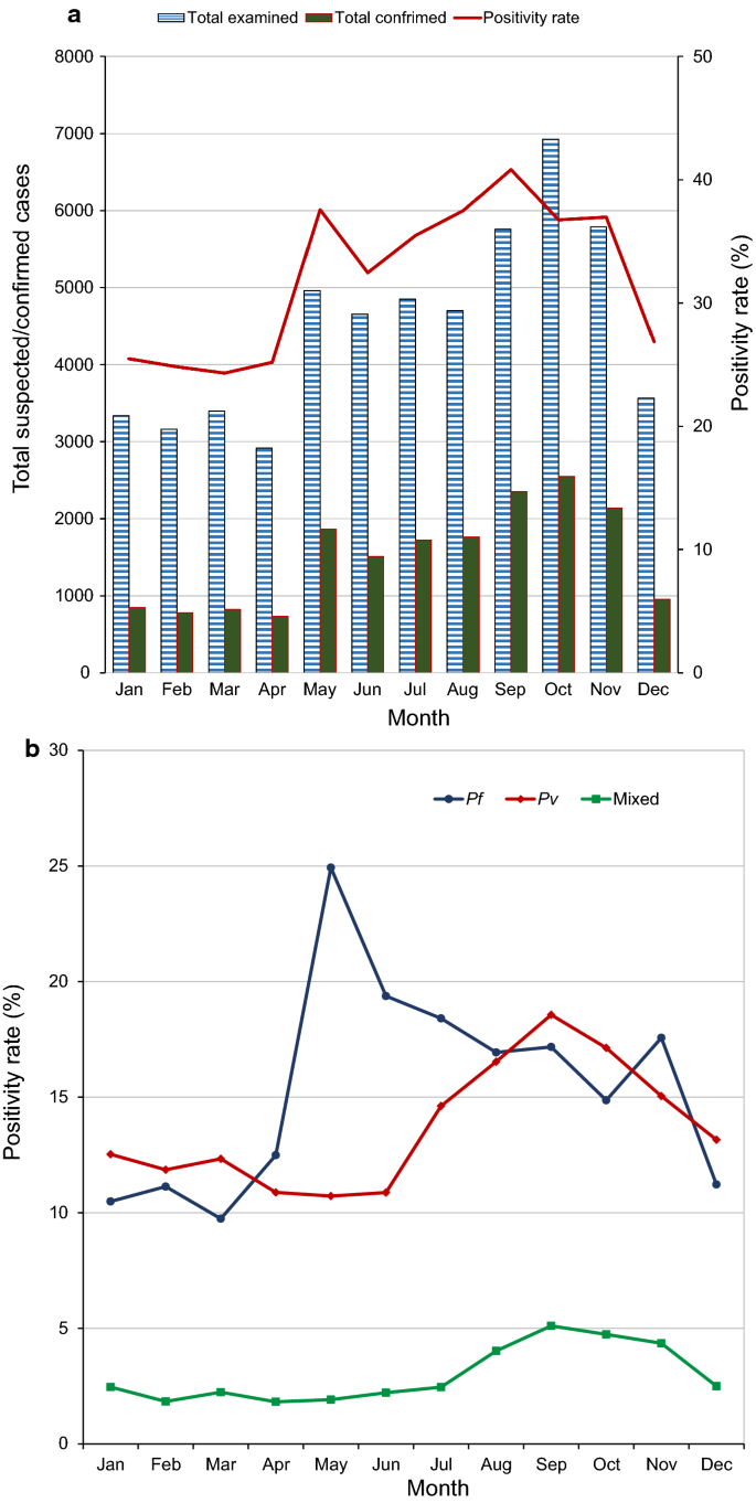 Ten years malaria trend at Arjo-Didessa sugar development