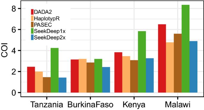 Detection of low-density Plasmodium falciparum infections