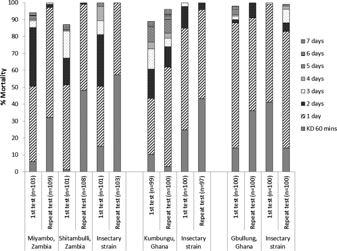 Susceptibility testing of Anopheles malaria vectors with the