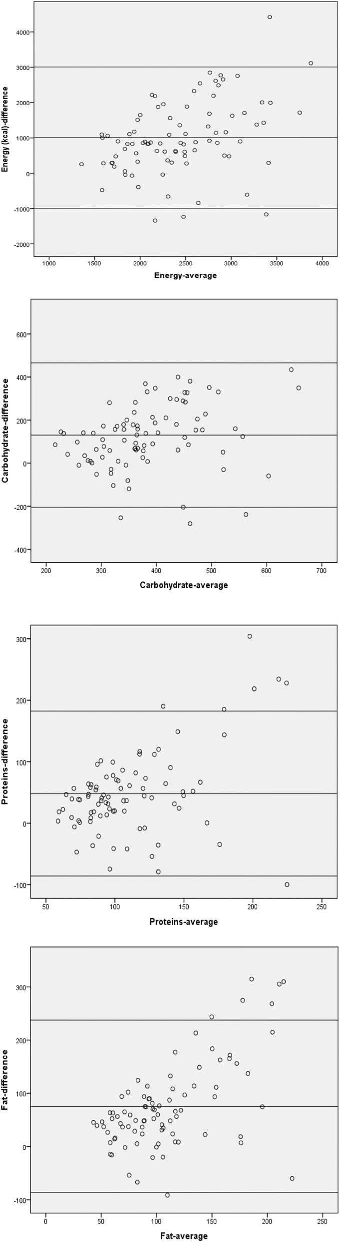 Adaptation and validation of a food frequency questionnaire (FFQ