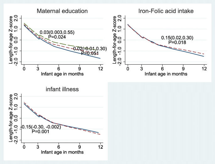 Adolescent pregnancy and linear growth of infants: a birth