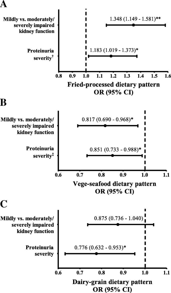 Dietary patterns in relation to testosterone levels and severity of