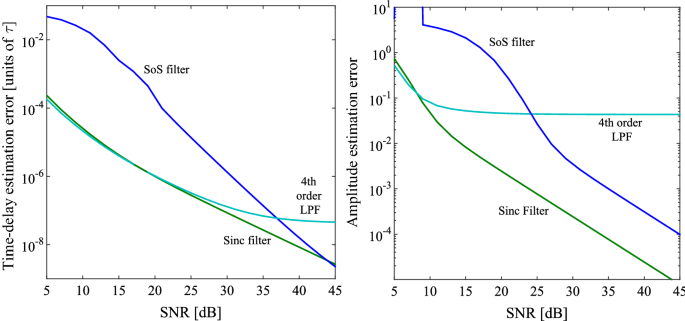 Comparison of synthetic aperture architectures for