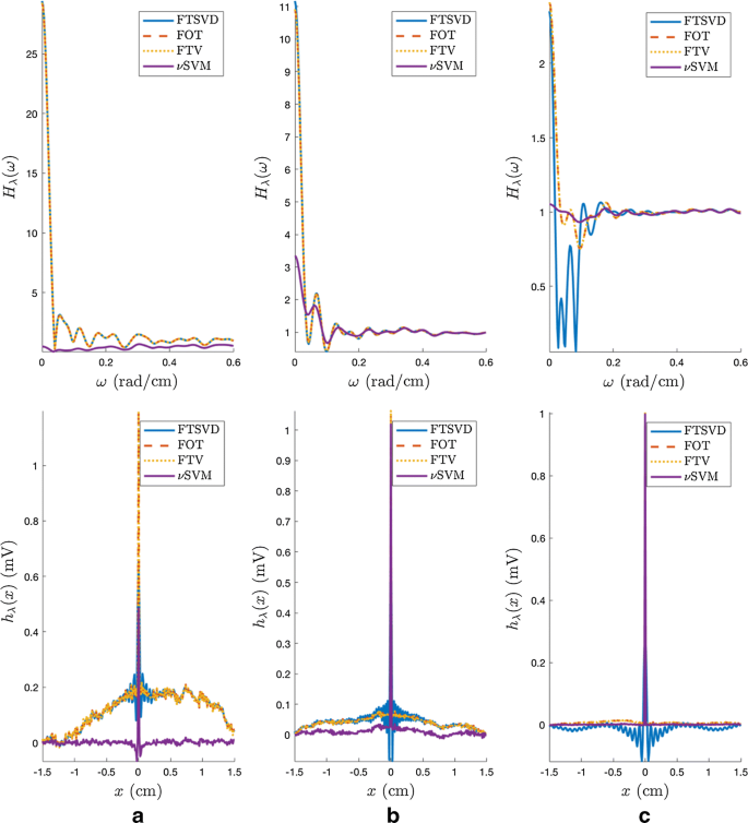 A new approach to the intracardiac inverse problem using