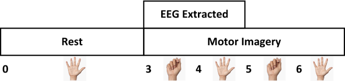 Comparison of EEG measurement of upper limb movement in