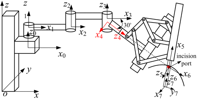 New remote centre of motion mechanism for robot-assisted minimally