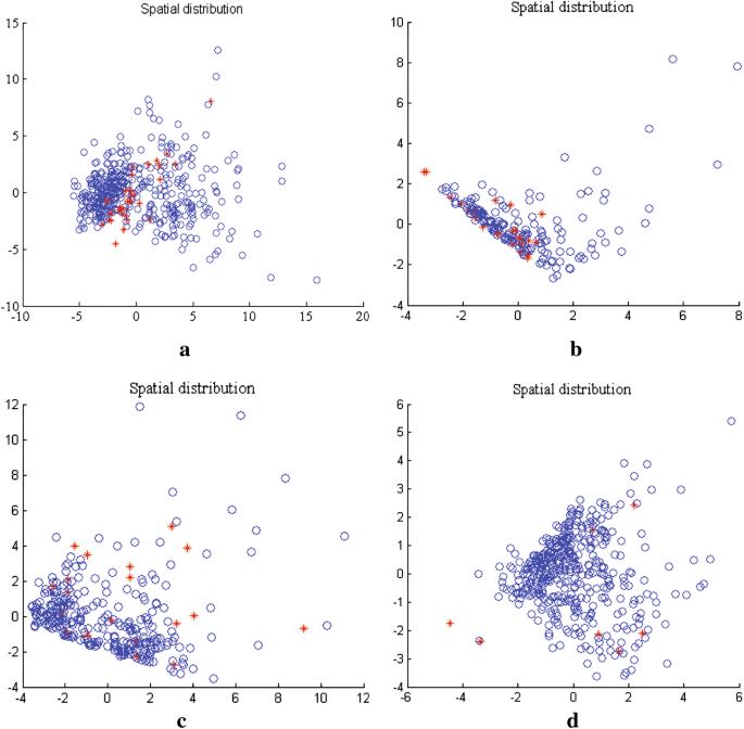 Imbalanced biomedical data classification using self
