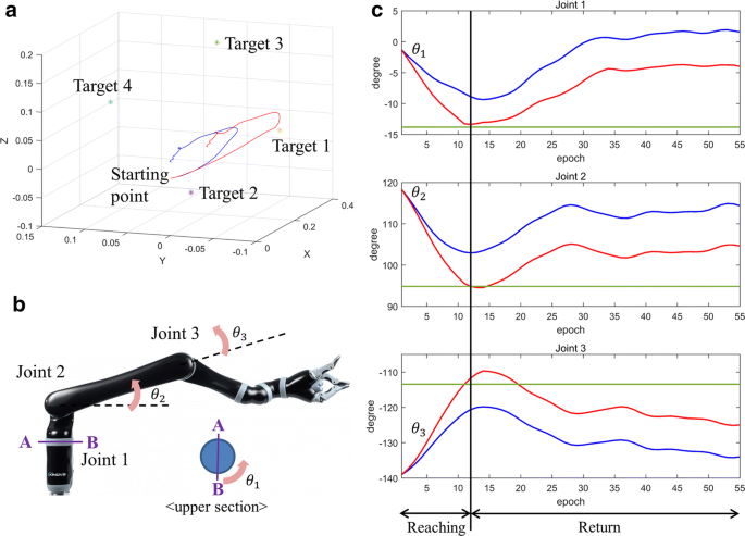 Vision-aided brain–machine interface training system for