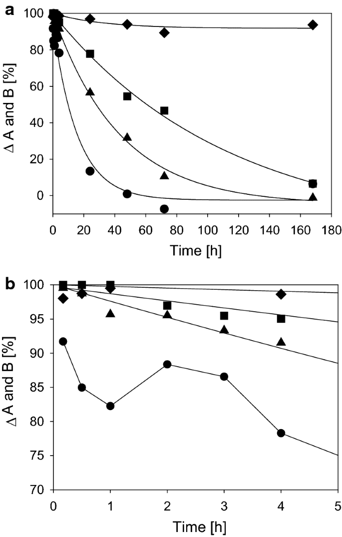 Processing of collagen based biomaterials and the resulting