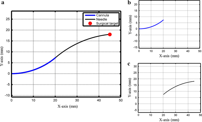 A concentric tube-based 4-DOF puncturing needle with a novel