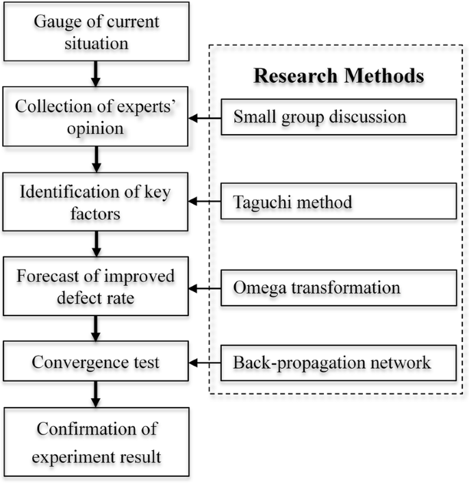 An integrated model using the Taguchi method and artificial