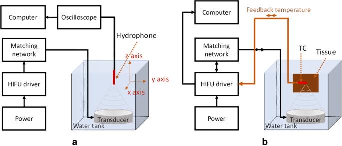 Development of temperature controller-integrated portable