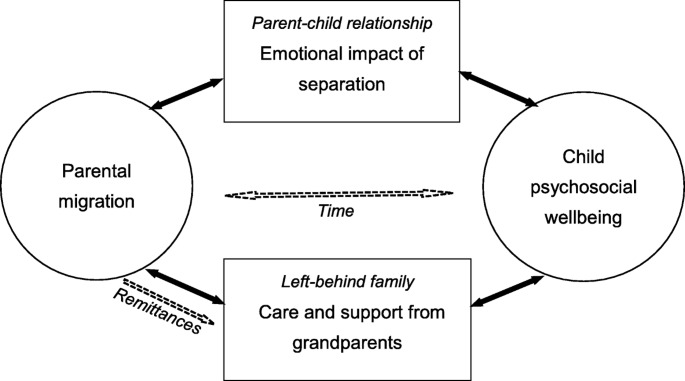 Impact of parental migration on psychosocial well-being of