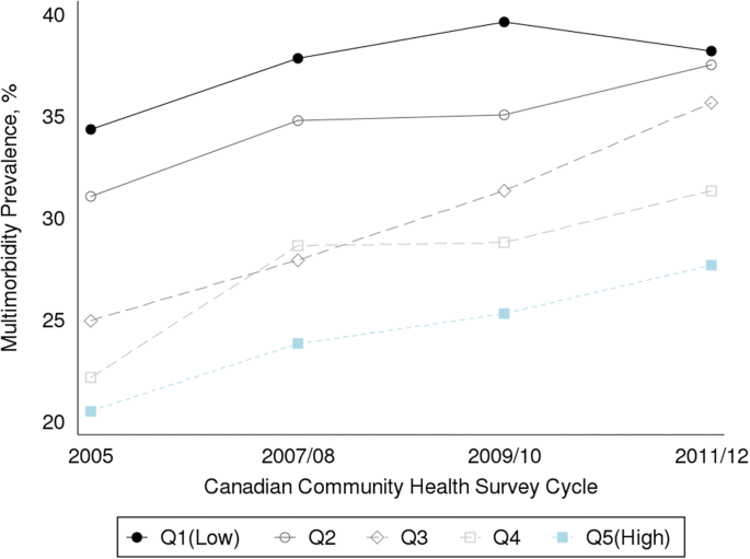 Income inequalities in multimorbidity prevalence in Ontario