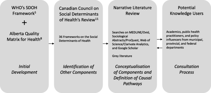 The health equity measurement framework: a comprehensive model to