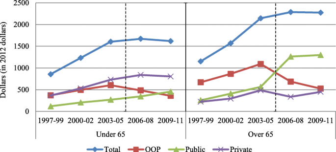The impact of Medicare part D on income-related inequality