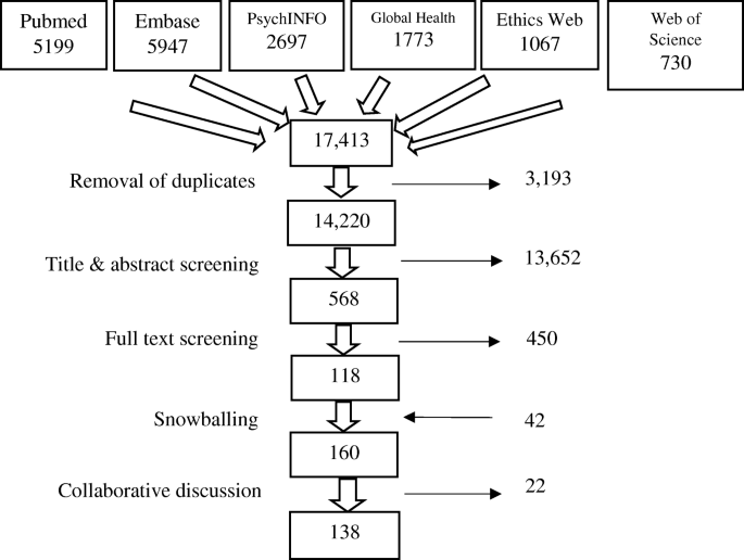 A systematic review of reasons for and against asking