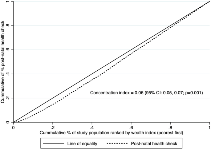 Socioeconomic Inequalities Often Land >> Socioeconomic Inequalities In Post Natal Health Checks For The