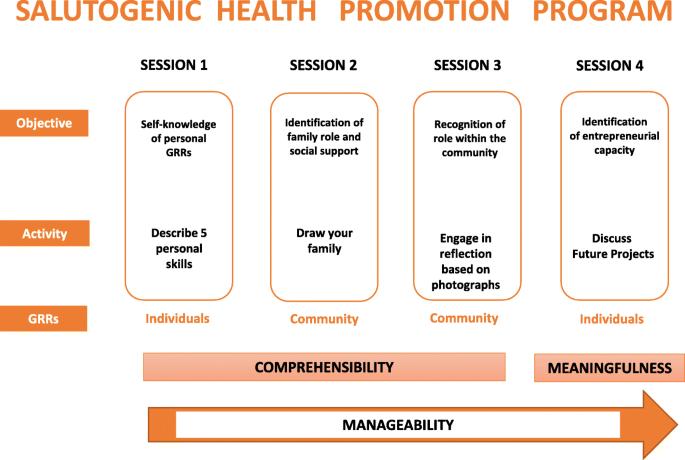 Salutogenic health promotion program for migrant women at