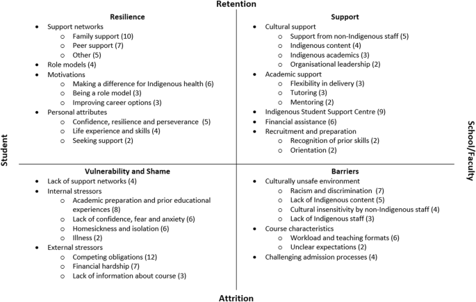 Beyond enrolments: a systematic review exploring the factors