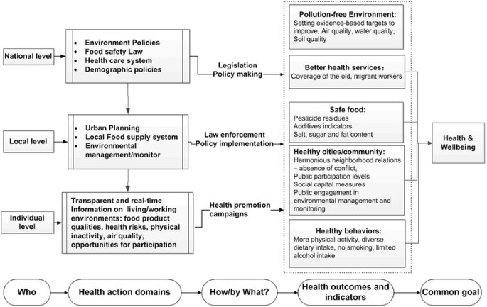 Urbanization and health in China, thinking at the national